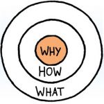 What I learnt from Simon Sinek's TED Talk - 'How Great Leaders Inspire Action'