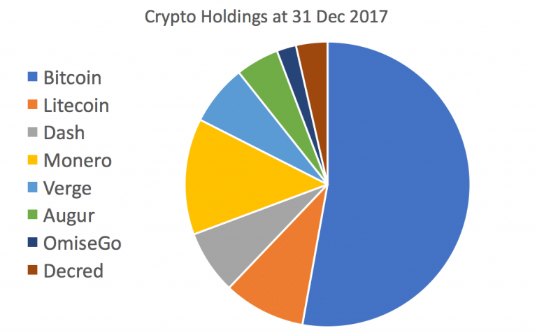 Holdings as at 31 December 2017