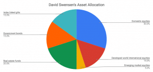 How to automatically invest and dollar cost average with a Ray Dalio or David Swenson asset allocation using Hargreaves Lansdown
