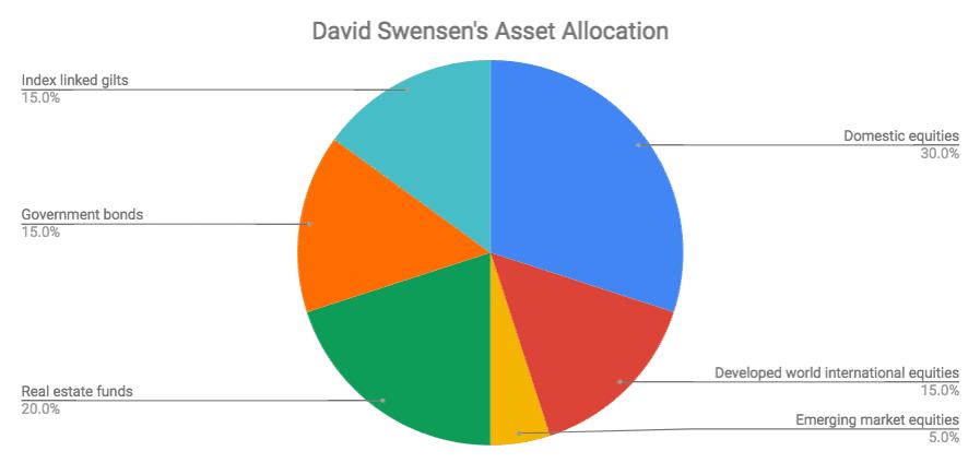 David Swensen Asset Allocation