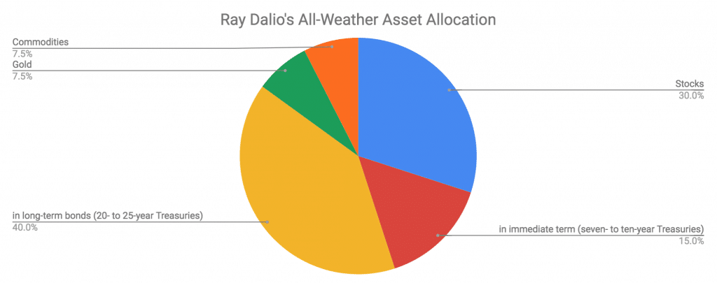 asset allocation Ray Dalio